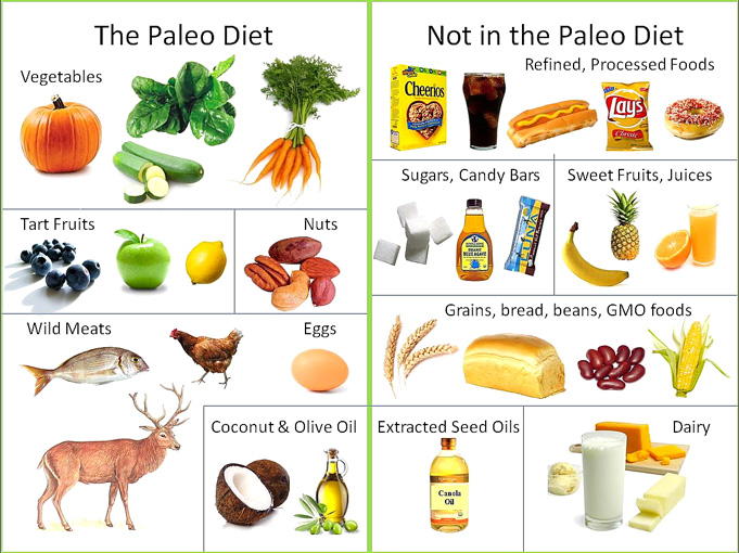 Paleo for preppers