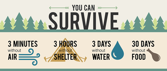 Survival essentials the rules of surviving